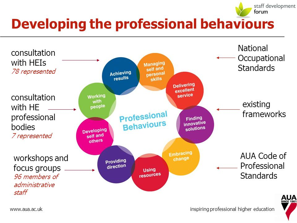 www.aua.ac.uk inspiring professional higher education Developing the professional behaviours promoting excellence in HE management consultation with HEIs 78 represented workshops and focus groups 96 members of administrative staff existing frameworks National Occupational Standards AUA Code of Professional Standards consultation with HE professional bodies 7 represented