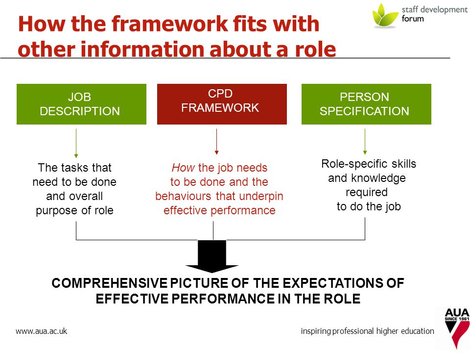 www.aua.ac.uk inspiring professional higher education How the framework fits with other information about a role PERSON SPECIFICATION How the job needs to be done and the behaviours that underpin effective performance The tasks that need to be done and overall purpose of role Role-specific skills and knowledge required to do the job COMPREHENSIVE PICTURE OF THE EXPECTATIONS OF EFFECTIVE PERFORMANCE IN THE ROLE CPD FRAMEWORK JOB DESCRIPTION
