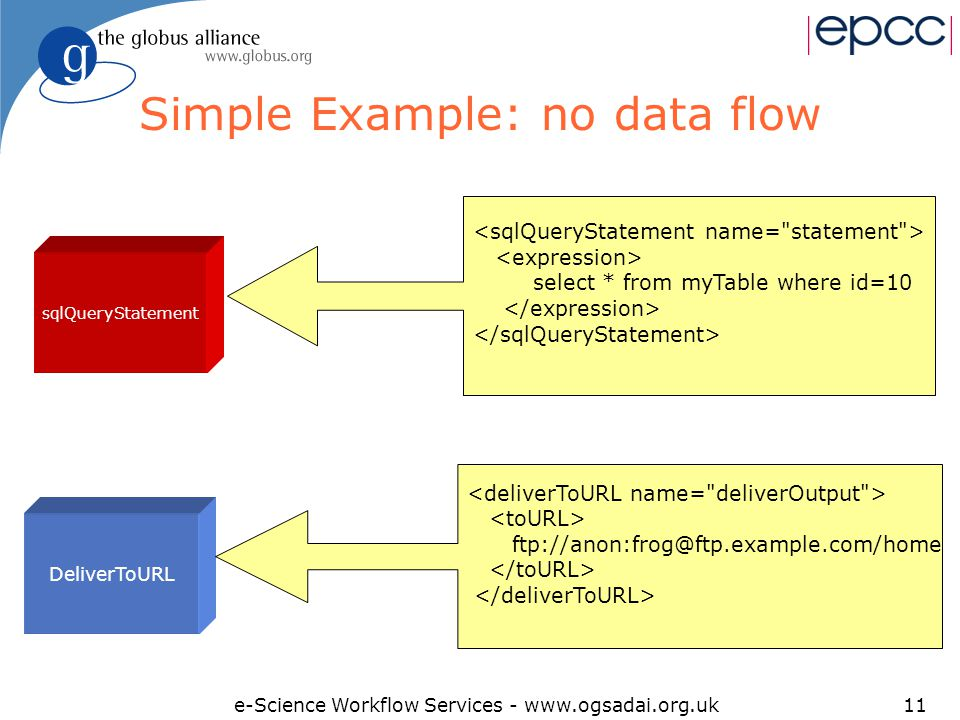 e-Science Workflow Services - www.ogsadai.org.uk11 Simple Example: no data flow sqlQueryStatement DeliverToURL select * from myTable where id=10 ftp://anon:frog@ftp.example.com/home
