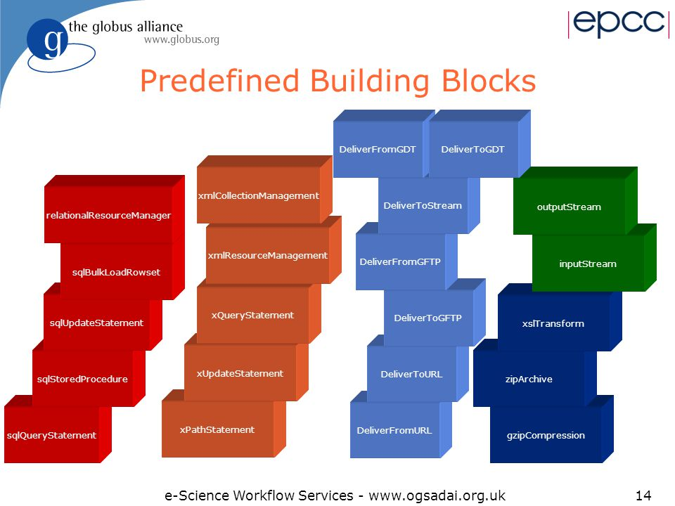 e-Science Workflow Services - www.ogsadai.org.uk14 Predefined Building Blocks sqlQueryStatement sqlStoredProcedure sqlUpdateStatement sqlBulkLoadRowset xPathStatement xUpdateStatement xQueryStatement xmlResourceManagement xmlCollectionManagement relationalResourceManager gzipCompression zipArchive xslTransform inputStream outputStream DeliverFromURL DeliverToURL DeliverToGFTP DeliverFromGFTP DeliverToStream DeliverFromGDT DeliverToGDT