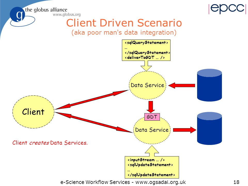 e-Science Workflow Services - www.ogsadai.org.uk18 Client Driven Scenario (aka poor man s data integration) Client Data Service … … GDT Client creates Data Services.