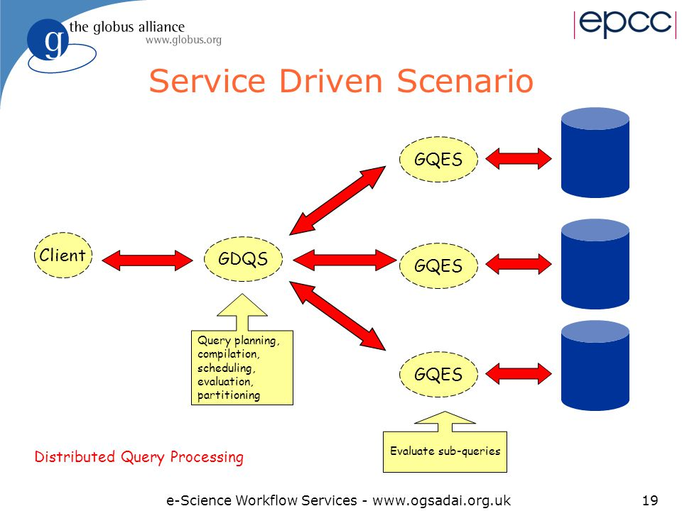 e-Science Workflow Services - www.ogsadai.org.uk19 Service Driven Scenario Client Query planning, compilation, scheduling, evaluation, partitioning GDQSGQES Evaluate sub-queries Distributed Query Processing