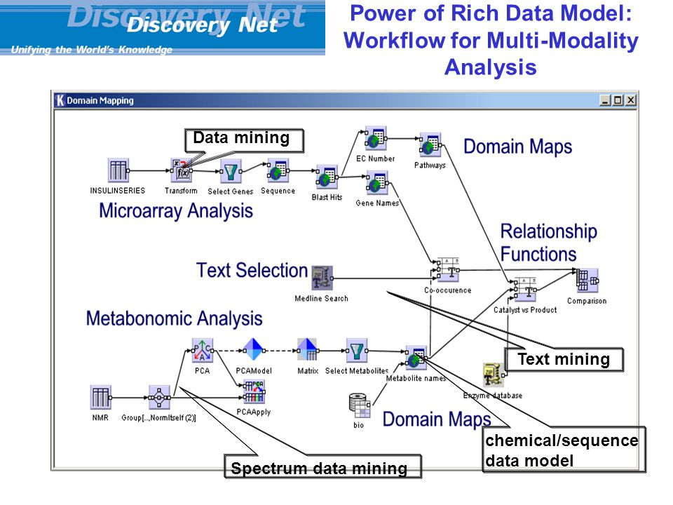 Power of Rich Data Model: Workflow for Multi-Modality Analysis Data mining Text mining Spectrum data mining chemical/sequence data model