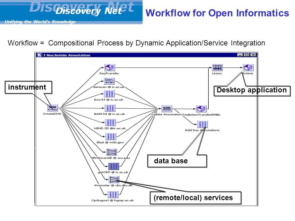 Workflow for Open Informatics Workflow = Compositional Process by Dynamic Application/Service Integration instrument (remote/local) services data base Desktop application