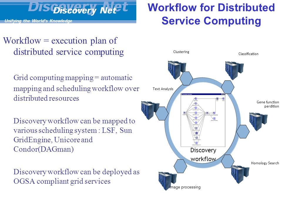 Workflow for Distributed Service Computing Workflow = execution plan of distributed service computing Grid computing mapping = automatic mapping and scheduling workflow over distributed resources Discovery workflow can be mapped to various scheduling system : LSF, Sun GridEngine, Unicore and Condor(DAGman) Discovery workflow can be deployed as OGSA compliant grid services Text Analysis Clustering Classification Gene function perdition Homology Search Discovery workflow Image processing