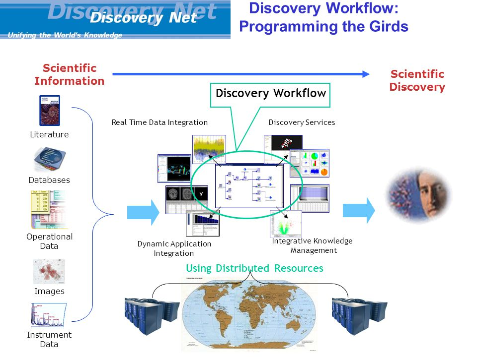 Using Distributed Resources Scientific Information Scientific Discovery Literature Databases Operational Data Images Instrument Data Discovery Workflow: Programming the Girds Real Time Data Integration Dynamic Application Integration Discovery Services Integrative Knowledge Management Discovery Workflow