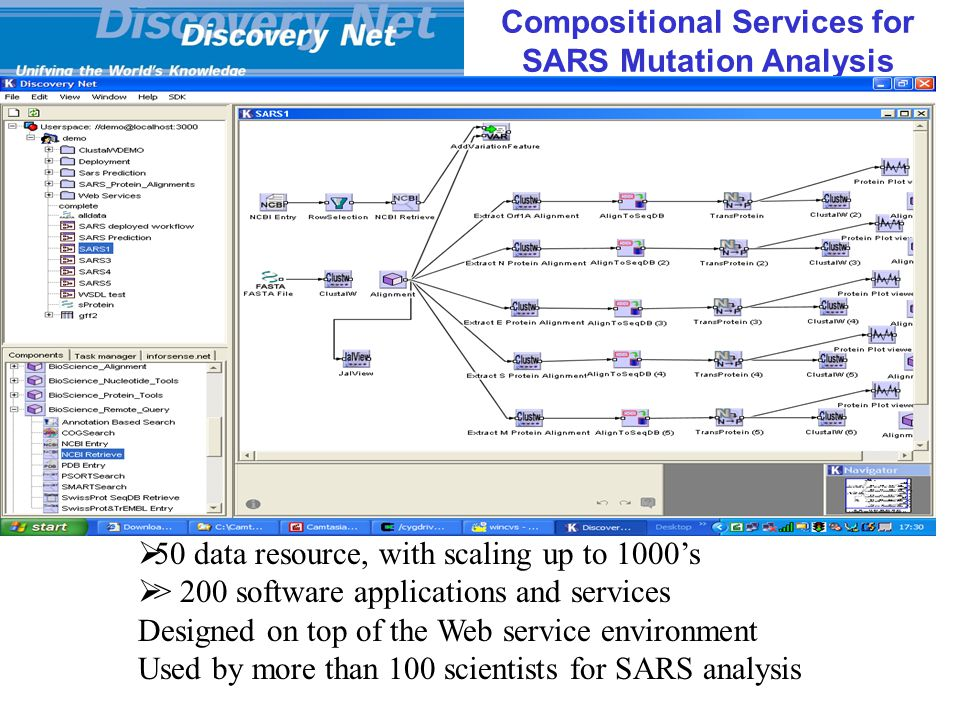 Compositional Services for SARS Mutation Analysis  50 data resource, with scaling up to 1000's  > 200 software applications and services Designed on top of the Web service environment Used by more than 100 scientists for SARS analysis