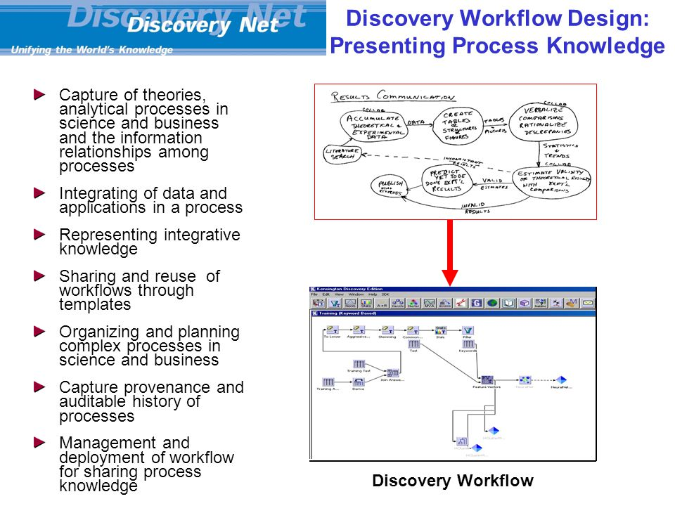 Discovery Workflow Design: Presenting Process Knowledge Capture of theories, analytical processes in science and business and the information relationships among processes Integrating of data and applications in a process Representing integrative knowledge Sharing and reuse of workflows through templates Organizing and planning complex processes in science and business Capture provenance and auditable history of processes Management and deployment of workflow for sharing process knowledge Discovery Workflow