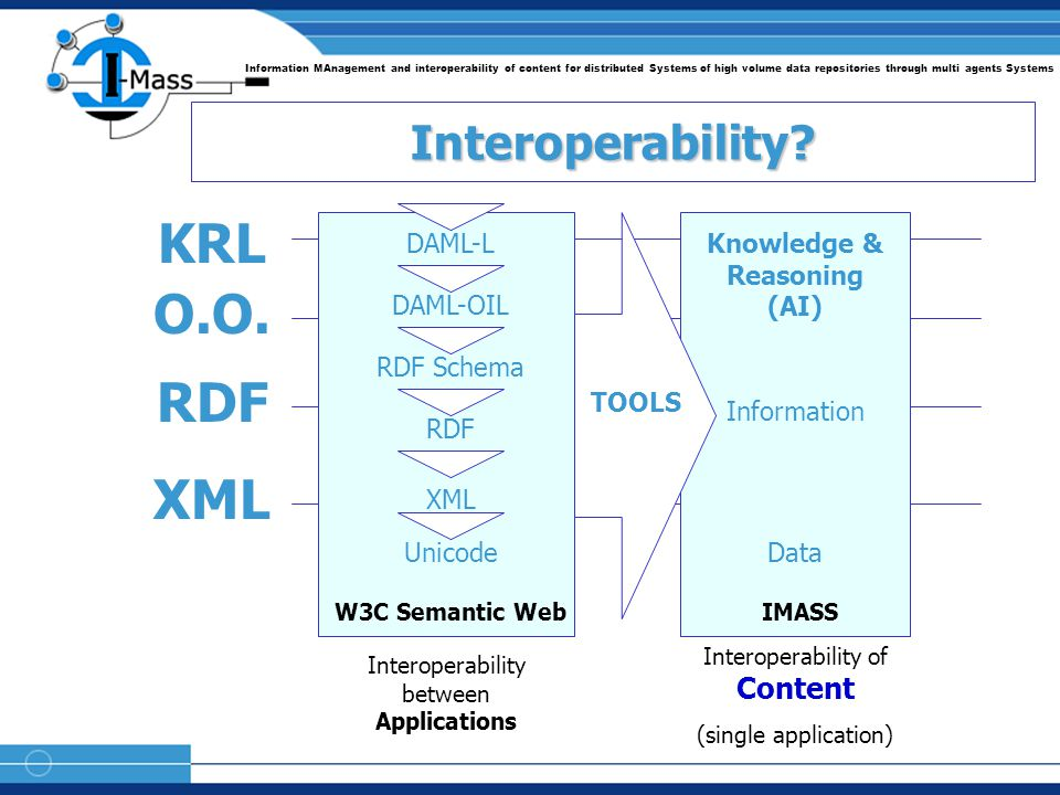 Information MAnagement and interoperability of content for distributed Systems of high volume data repositories through multi agents Systems RDF O.O.