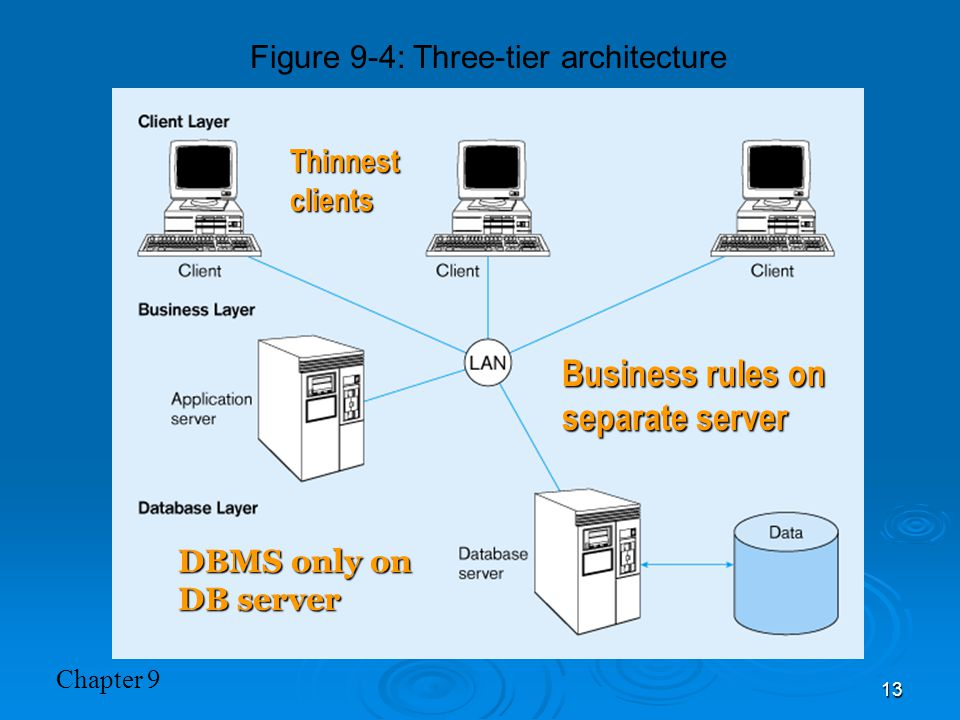 Chapter 9 13 Figure 9-4: Three-tier architecture Thinnest clients Business rules on separate server DBMS only on DB server