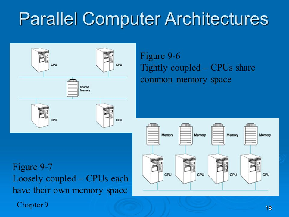 Chapter 9 18 Parallel Computer Architectures Figure 9-6 Tightly coupled – CPUs share common memory space Figure 9-7 Loosely coupled – CPUs each have their own memory space