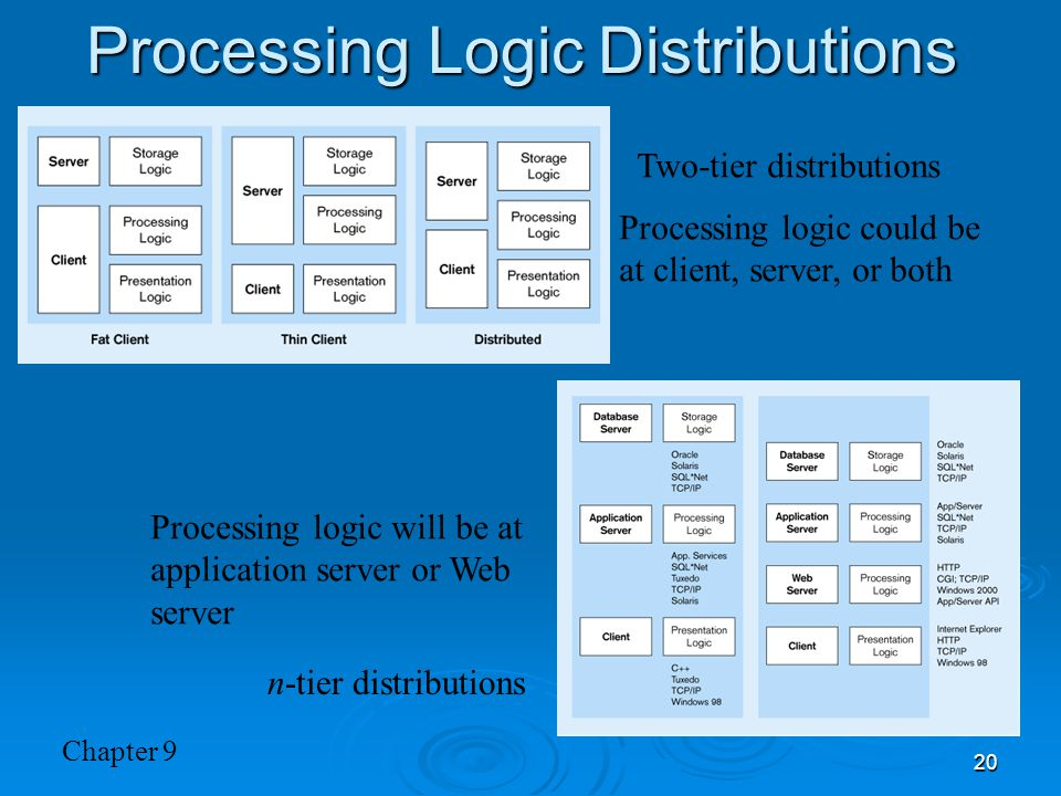 Chapter 9 20 Processing Logic Distributions Two-tier distributions n-tier distributions Processing logic could be at client, server, or both Processin