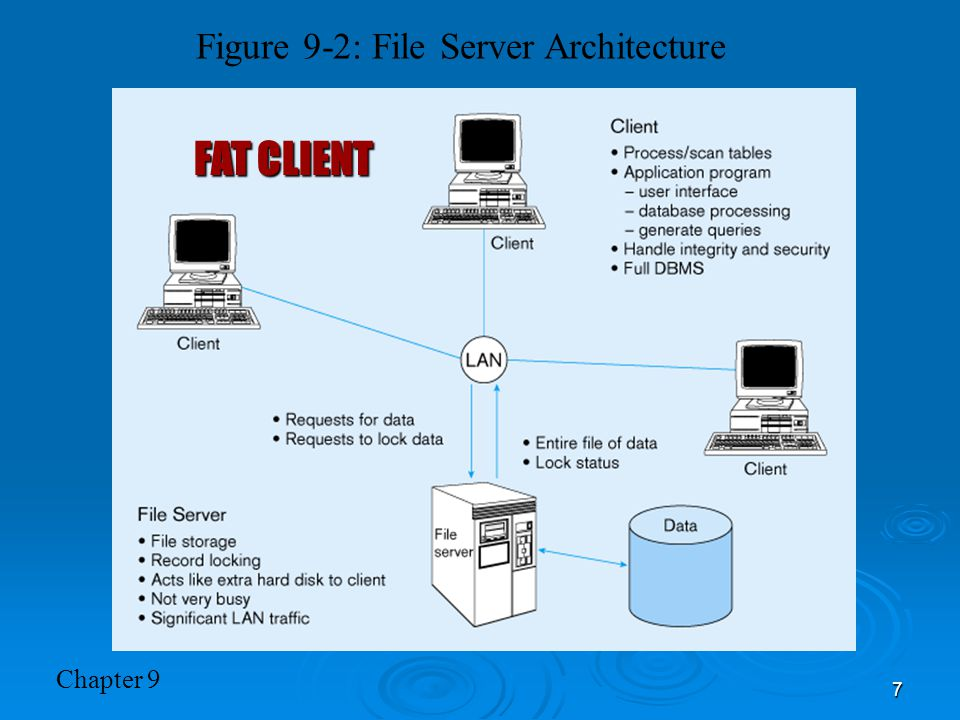 Chapter 9 7 Figure 9-2: File Server Architecture FAT CLIENT