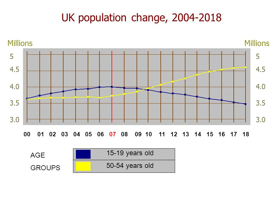 UK population change, years old years old AGE GROUPS Millions