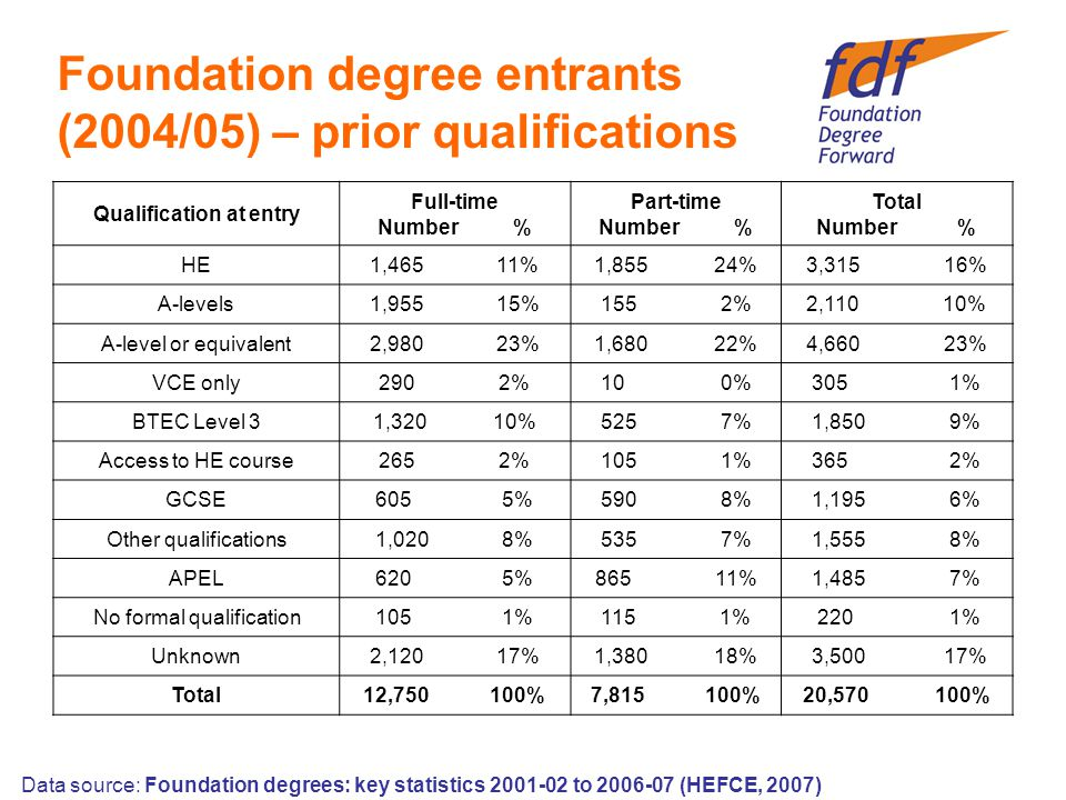 Data source: Foundation degrees: key statistics to (HEFCE, 2007) Foundation degree entrants (2004/05) – prior qualifications Qualification at entry Full-time Number % Part-time Number % Total Number % HE1,465 11%1,855 24%3,315 16% A-levels1,955 15%155 2%2,110 10% A-level or equivalent2,980 23%1,680 22%4,660 23% VCE only290 2%10 0%305 1% BTEC Level 31,320 10%525 7%1,850 9% Access to HE course265 2%105 1%365 2% GCSE605 5%590 8%1,195 6% Other qualifications1,020 8%535 7%1,555 8% APEL620 5%865 11%1,485 7% No formal qualification105 1%115 1% 220 1% Unknown2,120 17%1,380 18% 3,500 17% Total12, %7, %20, %