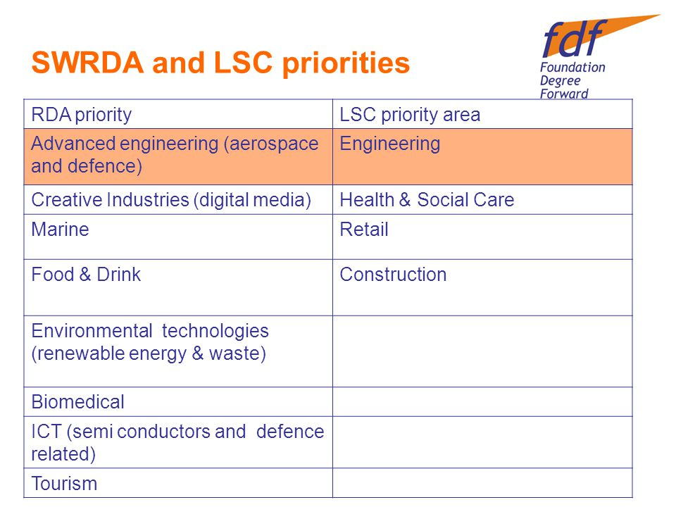 SWRDA and LSC priorities RDA priorityLSC priority area Advanced engineering (aerospace and defence) Engineering Creative Industries (digital media)Health & Social Care MarineRetail Food & DrinkConstruction Environmental technologies (renewable energy & waste) Biomedical ICT (semi conductors and defence related) Tourism