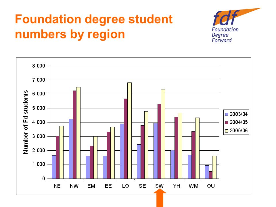 Foundation degree student numbers by region