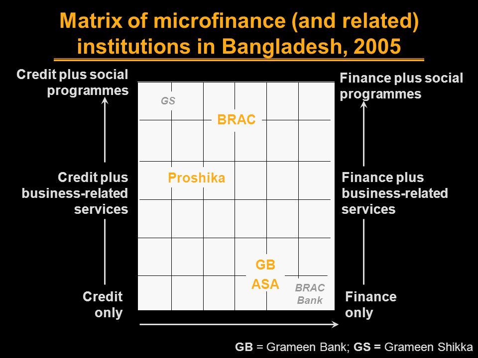 Matrix of microfinance (and related) institutions in Bangladesh, 2005 GB = Grameen Bank; GS = Grameen Shikka Finance plus business-related services Finance only Credit only Credit plus business-related services Credit plus social programmes GB BRAC Bank BRAC Finance plus social programmes ASA Proshika GS