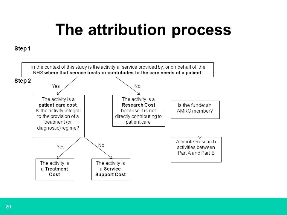 20 The attribution process Step 1 Step 2 In the context of this study is the activity a 'service provided by, or on behalf of, the NHS where that service treats or contributes to the care needs of a patient' The activity is a patient care cost.