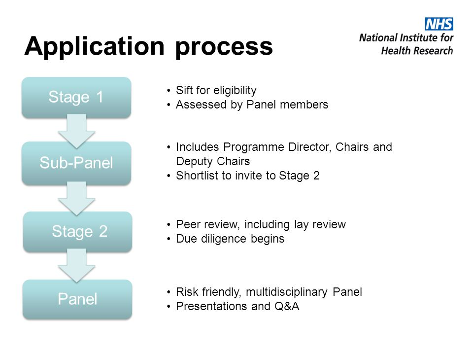 Application process Stage 1 Sift for eligibility Assessed by Panel members Sub-Panel Includes Programme Director, Chairs and Deputy Chairs Shortlist to invite to Stage 2 Stage 2 Peer review, including lay review Due diligence begins Panel Risk friendly, multidisciplinary Panel Presentations and Q&A