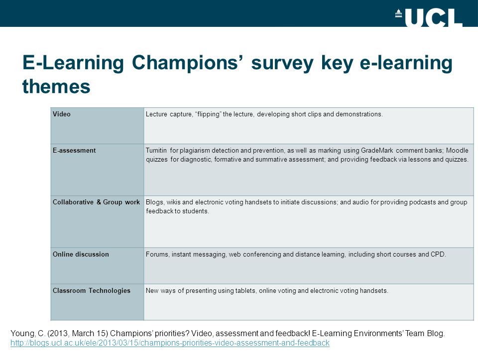 E-Learning Champions' survey key e-learning themes Video Lecture capture, flipping the lecture, developing short clips and demonstrations.
