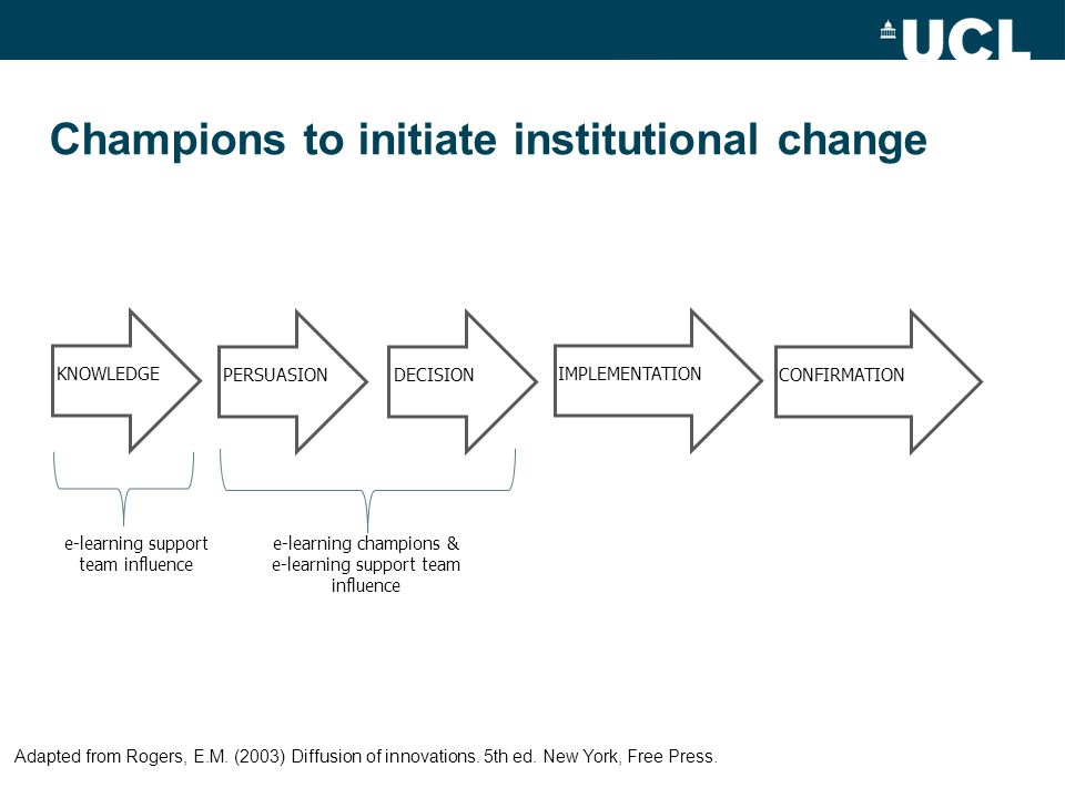 Champions to initiate institutional change CONFIRMATION KNOWLEDGE PERSUASIONDECISION IMPLEMENTATION e-learning support team influence e-learning champions & e-learning support team influence Adapted from Rogers, E.M.