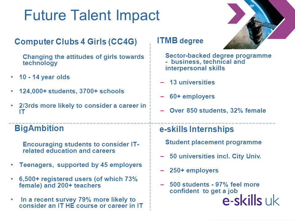 Future Talent Impact Computer Clubs 4 Girls (CC4G) Changing the attitudes of girls towards technology 10 - 14 year olds 124,000+ students, 3700+ schoo