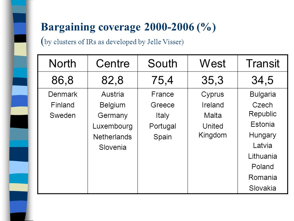 Bargaining coverage 2000-2006 (%) ( by clusters of IRs as developed by Jelle Visser) NorthCentreSouthWestTransit 86,882,875,435,334,5 Denmark Finland Sweden Austria Belgium Germany Luxembourg Netherlands Slovenia France Greece Italy Portugal Spain Cyprus Ireland Malta United Kingdom Bulgaria Czech Republic Estonia Hungary Latvia Lithuania Poland Romania Slovakia