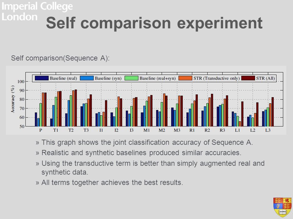 Self comparison experiment Self comparison(Sequence A): »This graph shows the joint classification accuracy of Sequence A. »Realistic and synthetic ba