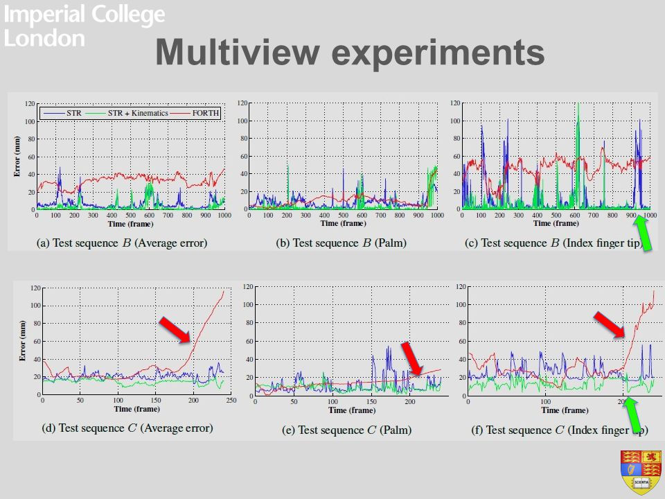 Multiview experiments Multi view experiment (Sequence C):