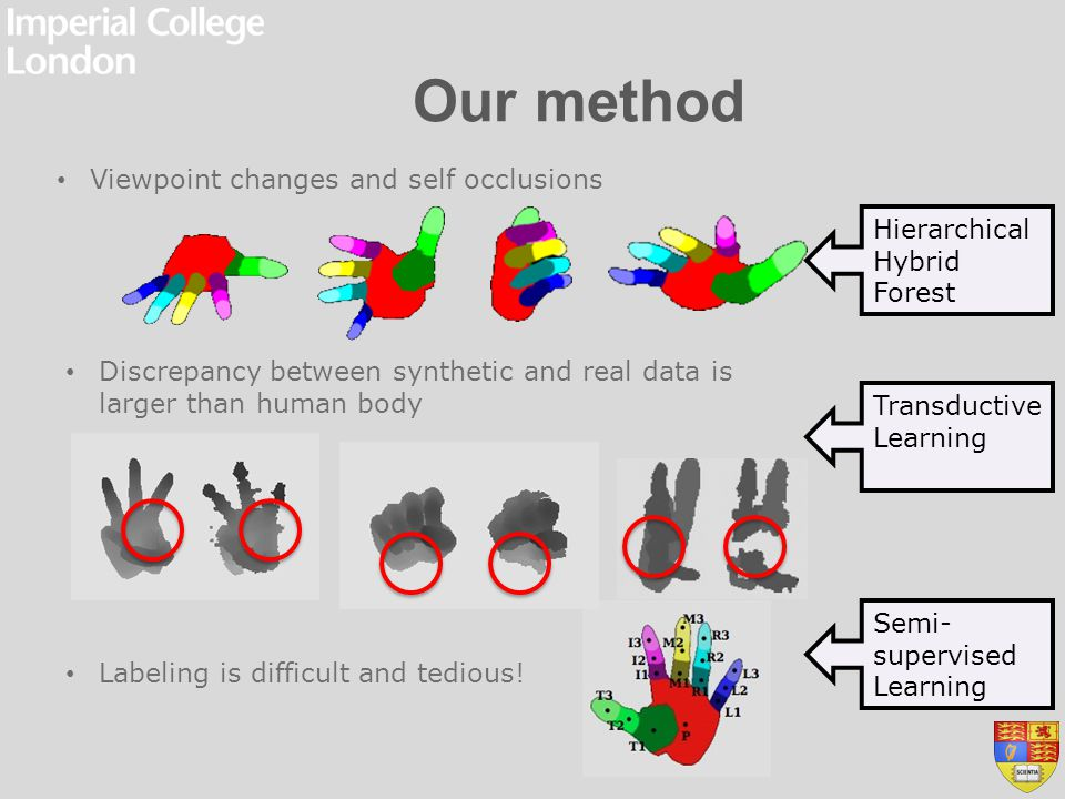 Our method Hierarchical Hybrid Forest Transductive Learning Semi- supervised Learning Labeling is difficult and tedious! Viewpoint changes and self oc