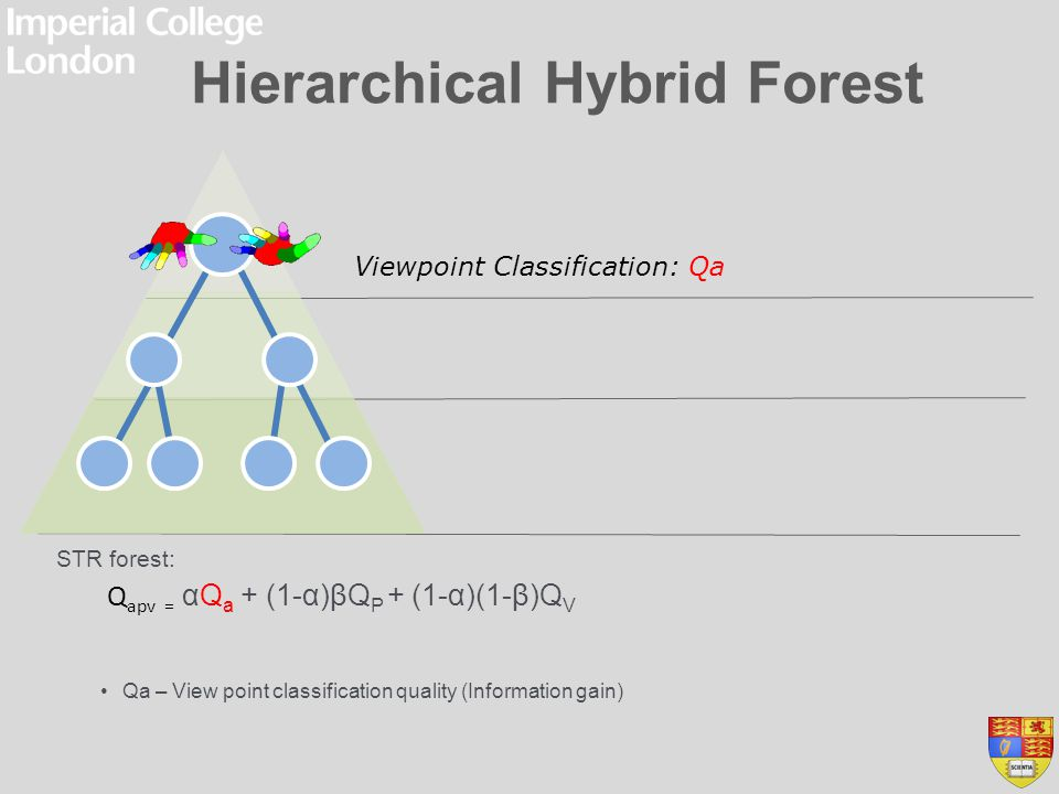 Hierarchical Hybrid Forest STR forest: Qa – View point classification quality (Information gain) Qp – Joint label classification quality (Information gain) Viewpoint Classification: Qa Finger joint Classification: Qp Q apv = αQ a + (1-α)βQ P + (1-α)(1-β)Q V