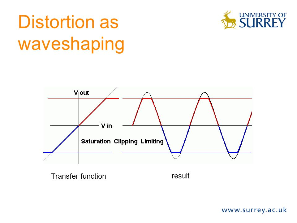 Distortion as waveshaping Transfer function result