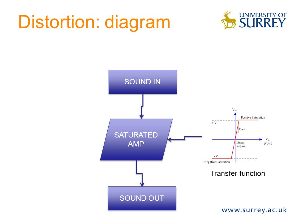 Distortion: diagram SOUND IN SATURATED AMP SOUND OUT Transfer function