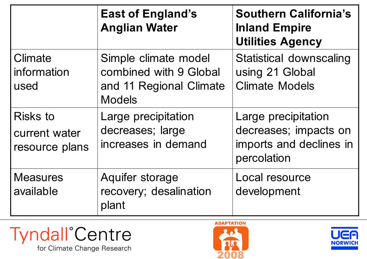 East of England's Anglian Water Southern California's Inland Empire Utilities Agency Climate information used Simple climate model combined with 9 Global and 11 Regional Climate Models Statistical downscaling using 21 Global Climate Models Risks to current water resource plans Large precipitation decreases; large increases in demand Large precipitation decreases; impacts on imports and declines in percolation Measures available Aquifer storage recovery; desalination plant Local resource development