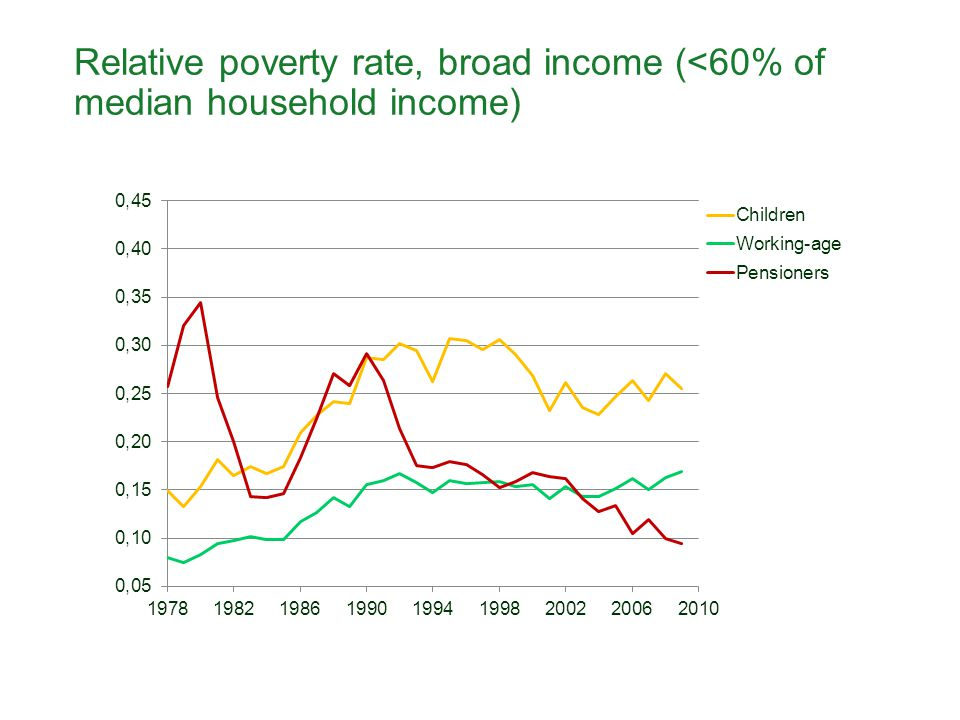 Relative poverty rate, broad income (<60% of median household income)