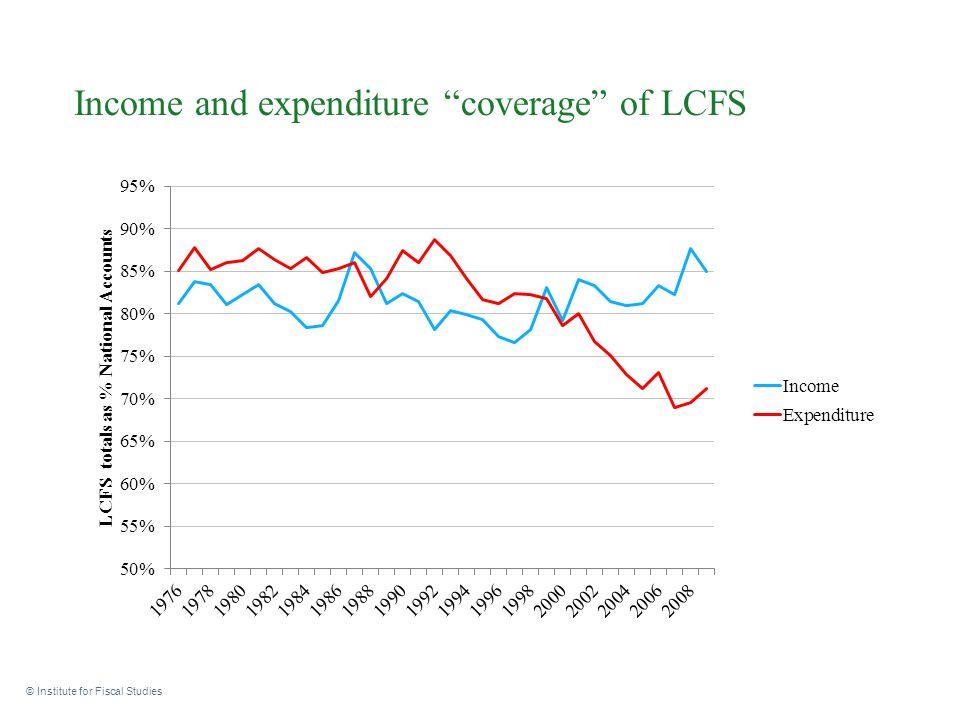 """Income and expenditure """"coverage"""" of LCFS © Institute for Fiscal Studies"""