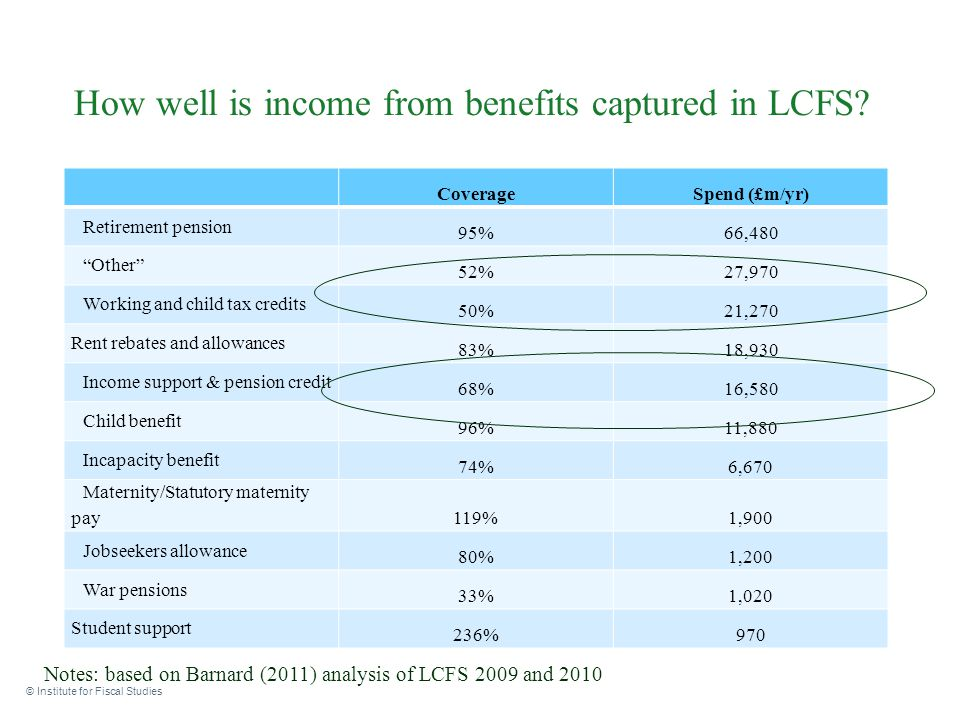 """How well is income from benefits captured in LCFS? © Institute for Fiscal Studies CoverageSpend (£m/yr) Retirement pension 95%66,480 """"Other"""" 52%27,970"""