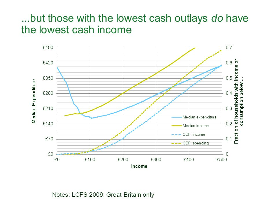 ...but those with the lowest cash outlays do have the lowest cash income Notes: LCFS 2009; Great Britain only