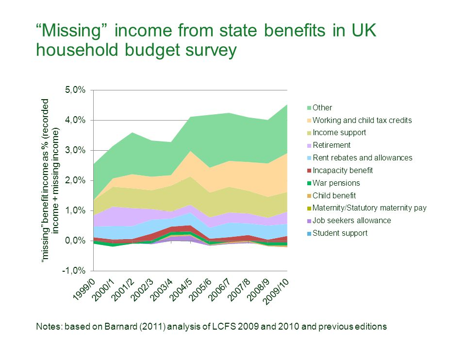 """""""Missing"""" income from state benefits in UK household budget survey Notes: based on Barnard (2011) analysis of LCFS 2009 and 2010 and previous editions"""