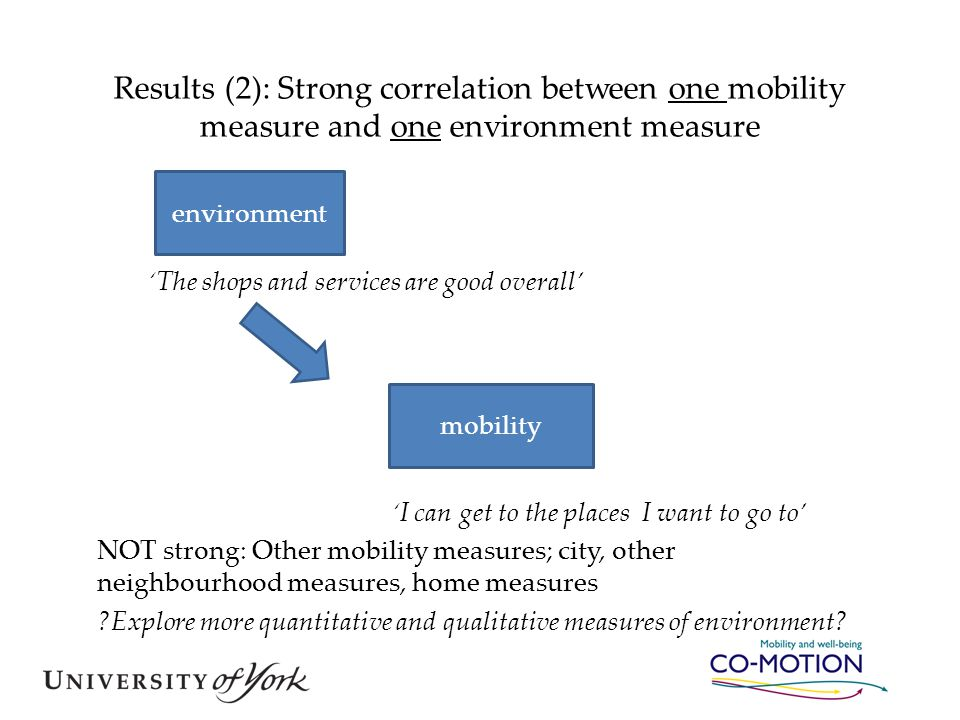 Results (2): Strong correlation between one mobility measure and one environment measure 'The shops and services are good overall' 'I can get to the p