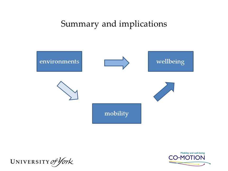 Summary and implications environmentswellbeing mobility