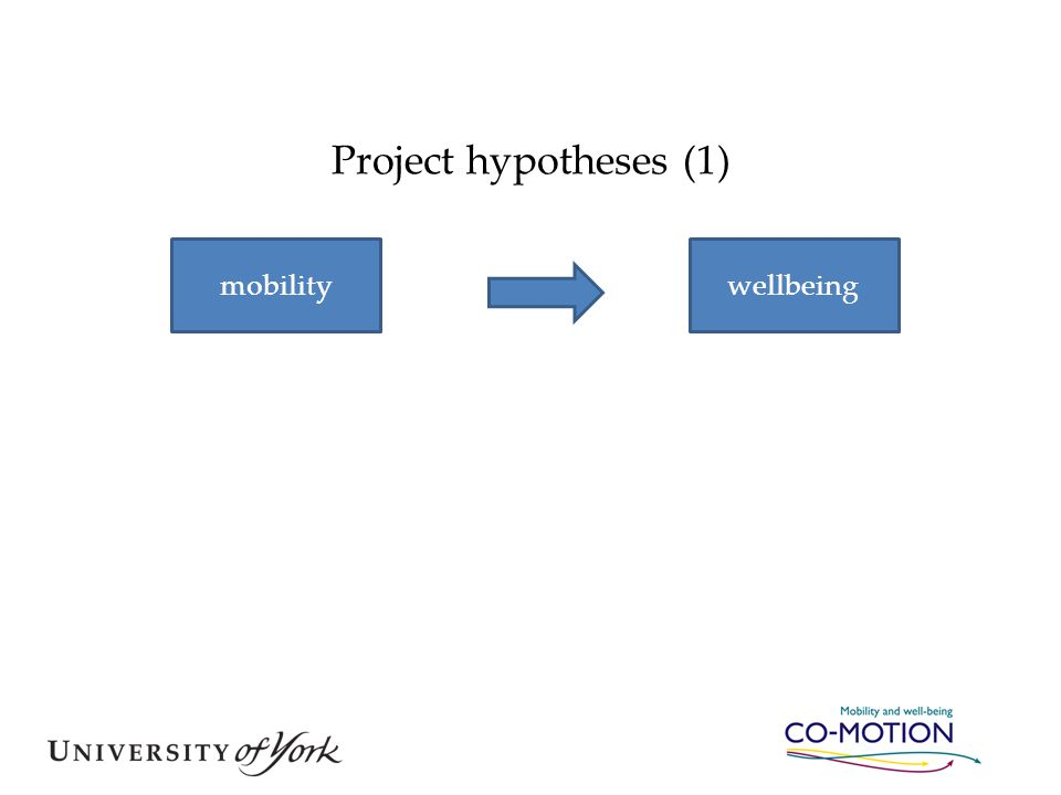 Project hypotheses (1) mobilitywellbeing