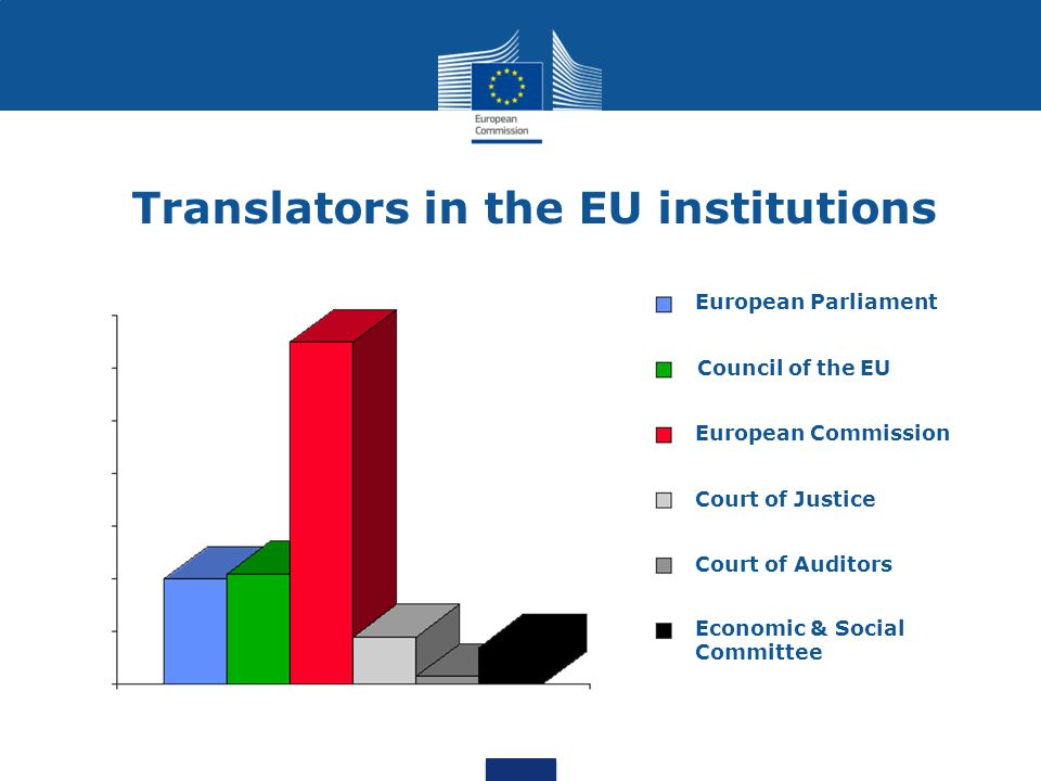 Translators in the EU institutions Council of the EU European Commission Court of Justice Court of Auditors Economic & Social Committee European Parliament