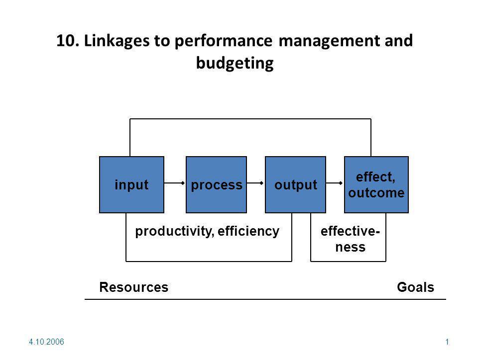 4.10.20061 inputprocessoutput effect, outcome Resources Goals productivity, efficiencyeffective- ness 10.
