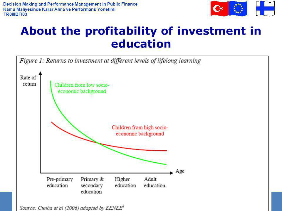 Decision Making and Performance Management in Public Finance Kamu Maliyesinde Karar Alma ve Performans Yönetimi TR08IBFI03 About the profitability of investment in education