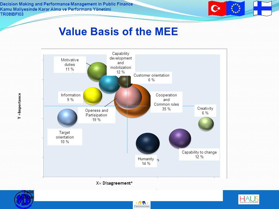 Decision Making and Performance Management in Public Finance Kamu Maliyesinde Karar Alma ve Performans Yönetimi TR08IBFI03 Pallojen koko kuvaa aihealuetta käsittelevien vastausten määrää (% kaikista vastauksista), X-akseli aiheiden koettua tärkeyttä ja Y-akseli aiheiden tärkeydestä vallitsevaa erimielisyyttä.