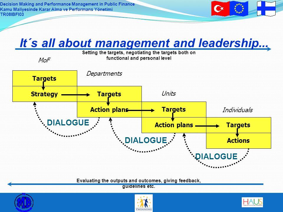 Decision Making and Performance Management in Public Finance Kamu Maliyesinde Karar Alma ve Performans Yönetimi TR08IBFI03 Setting the targets, negoti