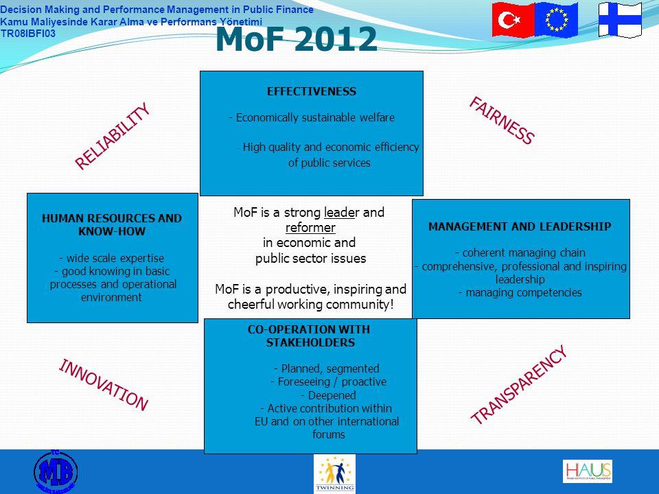 Decision Making and Performance Management in Public Finance Kamu Maliyesinde Karar Alma ve Performans Yönetimi TR08IBFI03 EFFECTIVENESS - Economicall