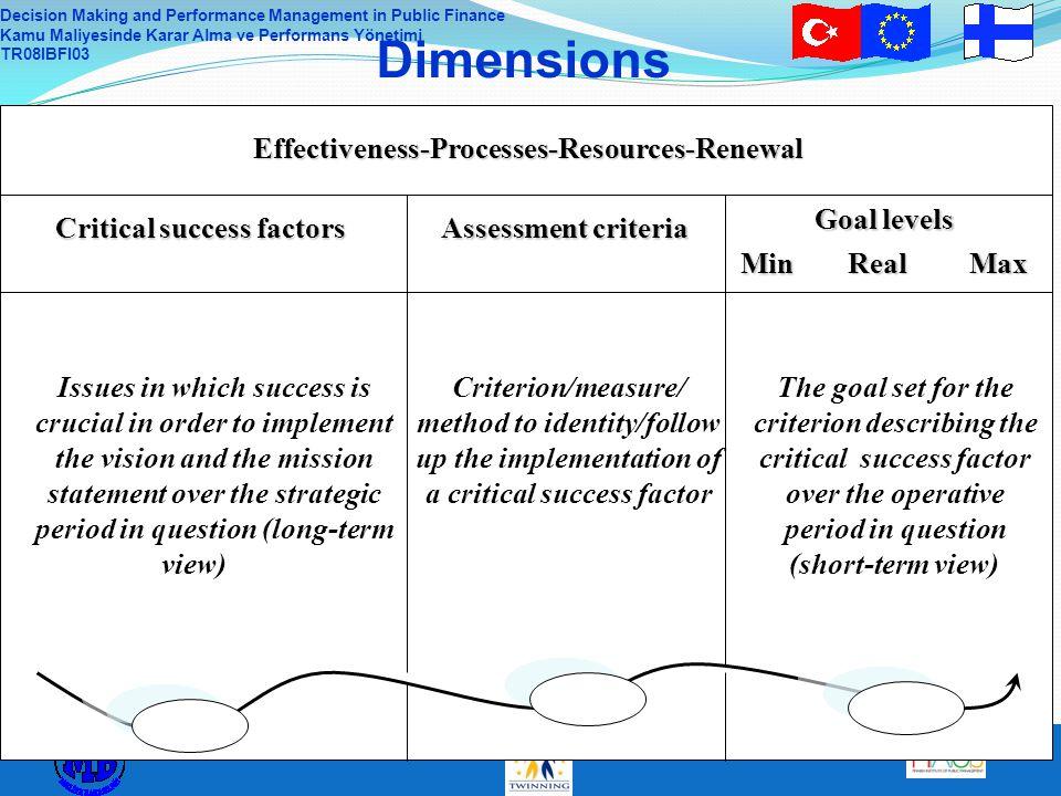 Decision Making and Performance Management in Public Finance Kamu Maliyesinde Karar Alma ve Performans Yönetimi TR08IBFI03 DimensionsEffectiveness-Pro